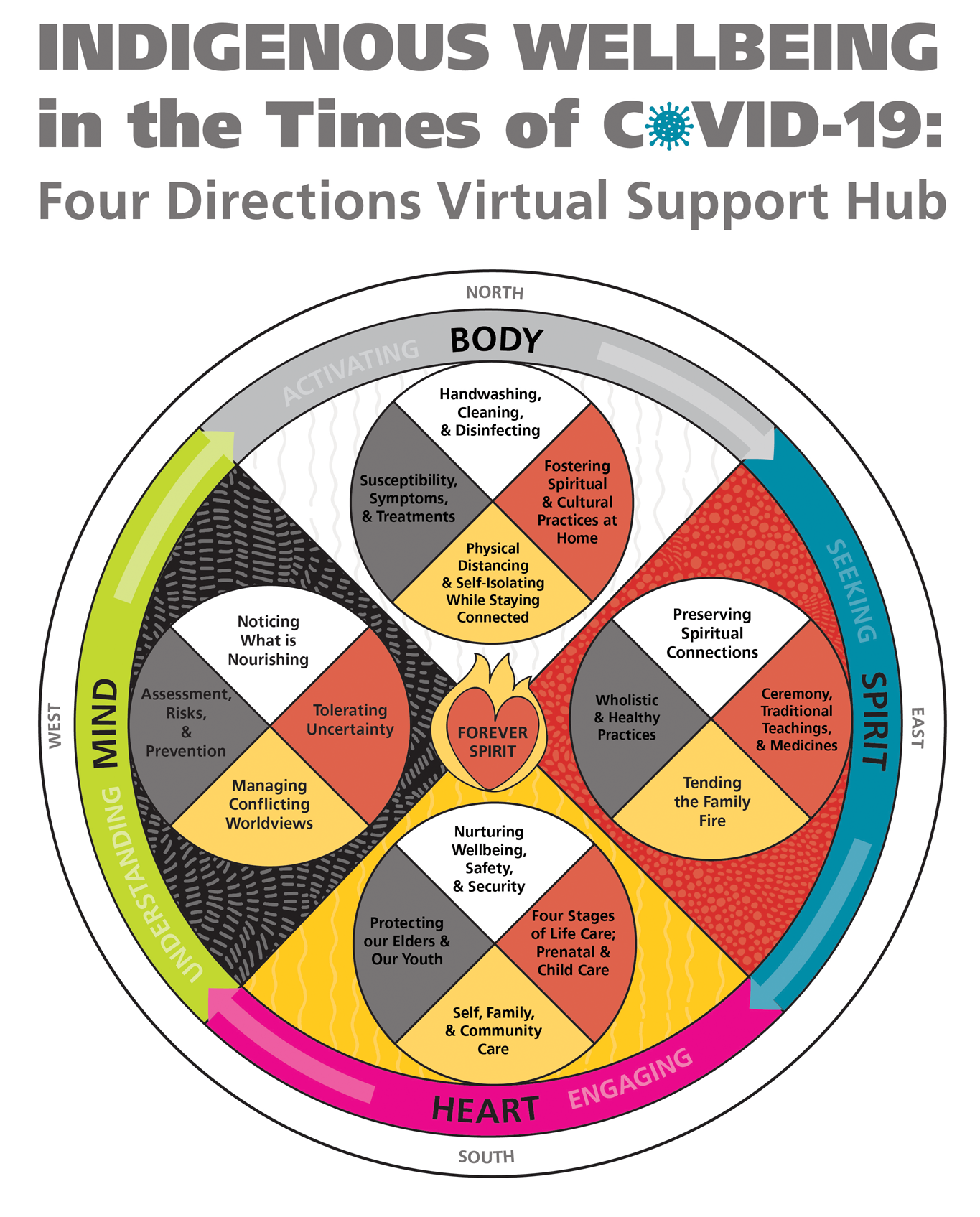 Indigenous wellbeing in the times of COVID-19: Four directions virtual support hub